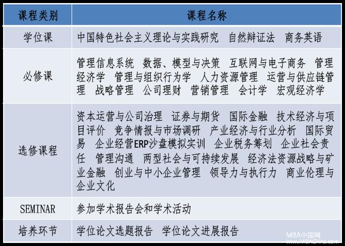 中南大学2018年MBA深圳班招生说明
